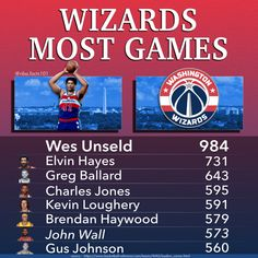 Washington Wizards Games Played Leaders, the leader being Wes Unseld with 984 games. Other players on this leaderboard are; Elvin Hayes, Greg Ballard, Charles Jones, Kevin Loughery, Brendan Haywood, John Wall & Gus Johnson Basketball Stats, Gus Johnson, Bradley Beal, John Wall, Washington Wizards, Rebounding, Games To Play