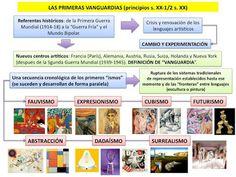 """HISTORIA DEL ARTE: LAS VANGUARDIAS HISTÓRICAS: LOS PRIMEROS """"ISMOS"""""""