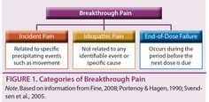 Breakthrough pain is a reality—but oncology nurses can lessen the damage for patients with cancer. Learn to target it in our Spotlight in Symposia at http://n.ons.org/1b1JXWU.