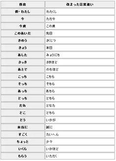 埋め込み画像 Japanese Grammar, Japanese Language, Trivia, Life Hacks, Infographic, Encouragement, Knowledge, Articles, Study