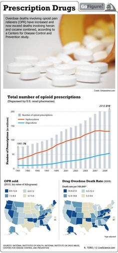 Deaths due to overdose of opioid pain relievers are now killing more people than heroin and cocaine.