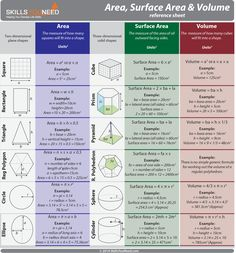 Area, Surface Area and Volume Reference Sheet. Formulas for working out the area, surface area and volume of common geometric shapes. Math Reference Sheet, Math Cheat Sheet, Geometry Formulas, Math Formulas, Area And Perimeter Formulas, Math Formula Sheet, Formula Chart, Area Formula, Math Charts