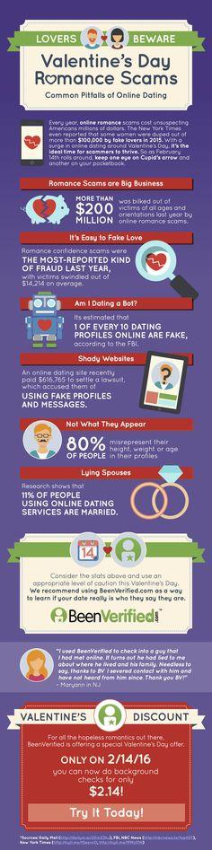 Top dating sites NYC 2015 kehon kieli rakkauden ja dating