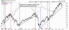 Is a bear market around the corner?