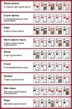 По́кер (англ. poker) — карточная игра, цель которой — выиграть ставки, собрав как можно более высокую покерную комбинацию, используя 4 (старый классический вариант), или 5 карт, или вынудив всех соперников прекратить участвовать в игре. Игра идёт с полностью или частично закрытыми картами. Конкретные правила могут варьироваться в зависимости от разновидности покера. Обобщающими элементами всех разновидностей покера являются комбинации и наличие торговли в процессе игры.