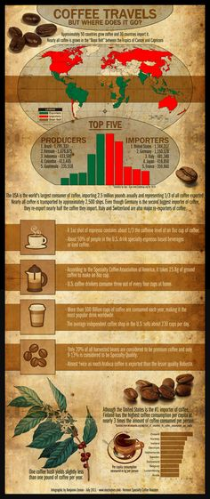Infographics - Coffee Travels But Where Does It Go?