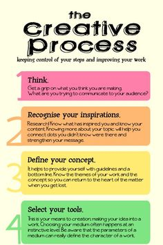 The Creative Process For Improving Your WorkYou can find Visual arts and more on our website.The Creative Process For Improving Your Work Creative Thinking, Creative Writing, Writing Tips, Writing Process, Design Thinking, Teaching Art, Teaching Resources, High School Art, Middle School