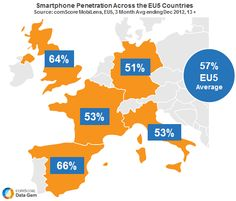 The number of smartphone users in the EU5 countries (Spain, Germany, Italy, France and the UK) grew by 30 percent over the year, reaching 136.2 million in the three month average ending December 2012. This was the first month that all European countries crossed the 50 percent smartphone penetration mark. http://www.comscoredatamine.com/wp-content/uploads/2013/03/EU5-Smartphone-Penetration.png