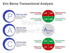 This editable Eric Berne Transactional Analysis graphic can be used to display the 'parent-adult-child' theory. You can create presentations related to human behavior management and psychology. Download this PowerPoint slide now! #EricBerneTransactionalAnalysis #PowerPointSlide