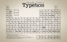 The periodic table of typefaces [3200x2000]