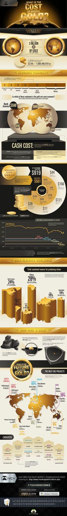Una interesante infografía de Visual Capitalist sobre el coste de extracción del oro.