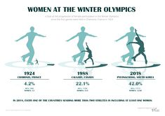 Women at the Winter Olympics