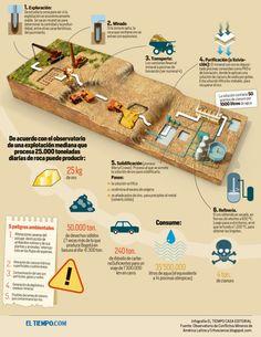 Cómo funciona una mina a cielo abierto #infografia