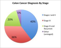 Colorectal cancer symptoms can occur late in the progress of the disease, which is why any change in bowel habits should be checked out by a doctor.