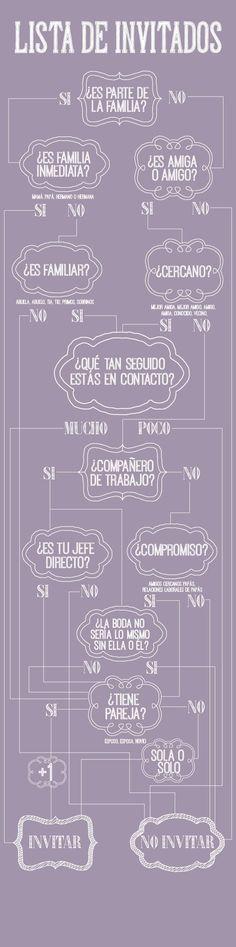 ¿A quienes invitar a tu boda? Conoce con esta infografía algunos consejos. #PlaneadoraBodasCali