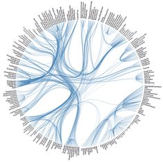 Excellent reference of popular Visualization Types   Introduction to Data Visualization - LibGuides at Duke University