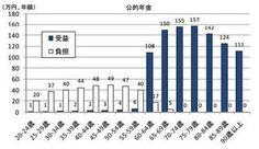 公的年金の受益と負担の年齢別分布(出所:内閣府)