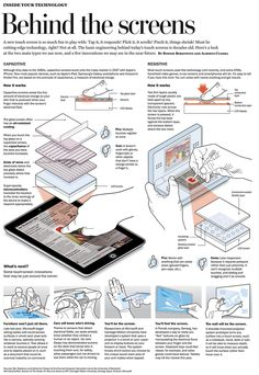 Stand-alone classic vector infographic on the cover of the Health and Science Section about different types of touch screen technology and future developments. Adobe Illustrator and Photoshop.
