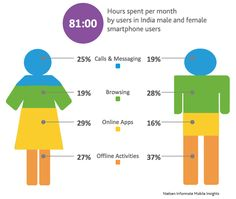 Nielsen informate: Men and Women in India Have Different Smartphone Habits