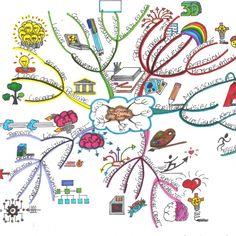 Mental Map, Time Management