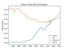 If current trends continue China will overtake the US in the most-cited 50 percent of AI papers this year the most-cited 10 percent next year and the most-cited 1 percent by Social Science, Computer Science, Tsinghua University, Research Publications, Problem Set, Coding Languages, Complex Systems, Percents, World Leaders