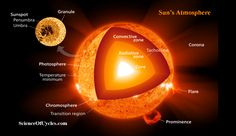 Based on a new study, space scientists at the University of Reading are predicting we are witness to the beginning of a longer-term solar cycle, which will exceed the better-known 11 year and 22 year cycles.   #charged particles #heliosphere #New Findings Illustrate Secondary Extended Solar Cycles Far Greater Danger than Previously Known #Sun #Sun-Earth connection