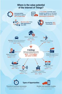Unlocking the potential of the Internet of Things McKinsey on Healthcare Technology Posters, Computer Technology, Digital Technology, Educational Technology, Computer Science, Technology Apple, Technology Hacks, Technology Wallpaper, Technology Background
