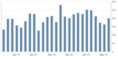 Variaz. occupazione non agricola USA ad oggi 01/07/2015 (Previsione)