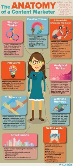 infografías ultraútiles de marketing de contenidos The Anatomy of a Content Marketer.The Anatomy of a Content Marketer. Inbound Marketing, Affiliate Marketing, Marketing Blog, Marketing Na Internet, Marketing Trends, Content Marketing Strategy, Business Marketing, Online Marketing, Social Media Marketing
