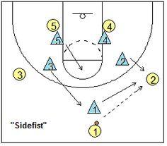 Man-to-Man Defense Breakdown Drills