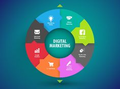 Digital marketing services are evolving every day at an excellent speed. Therefore, firms are hiring digital marketing agencies which supply domain specialists to go ahead with the work more effectively. For more details visit: http://dmsinfosystem.com/