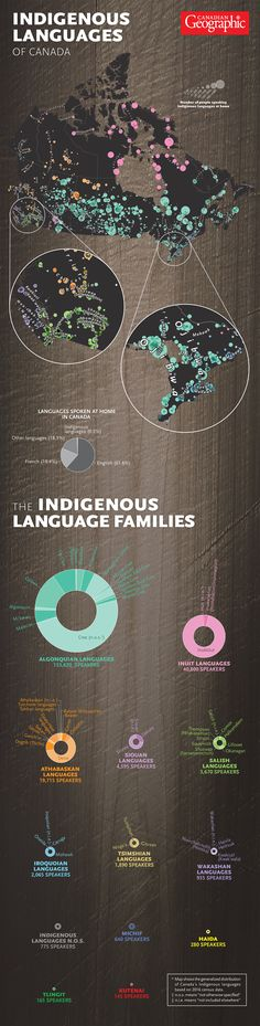 Indigenous Languages of Canada