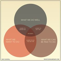 This diagram shows the sweet spot between what you want to do, what you do well and what you can get paid to do to balance the three and create a business or a career that you love - courtesy of www.whatconsumesme.com.