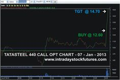 INTRADAY STOCK OPTION TIPS : JAN - 08 TATASTEEL 440 CALL OPT BOUGHT @ 12.60 TARGET @ 14.70 REACHED PROFIT RS.2100 /- Visit @ All Our Performance http://www.intradaystockfutures.com/ Further Details Call @ 9941726770