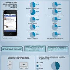 Social Media is being transformed by Mobile.