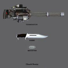 Akcióhősök és fegyvereik