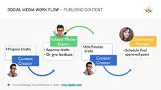 social media workflow - publishing content