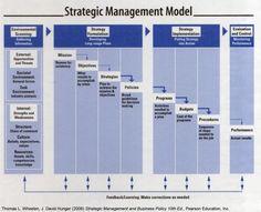 Strategic Management Model - Wheelen & Hunger 2006 Program Management, Change Management, Business Management, Business Planning, Strategic Planning Template, Strategic Planning Process, Corporate Strategy, Strategy Business, Strategic Roadmap