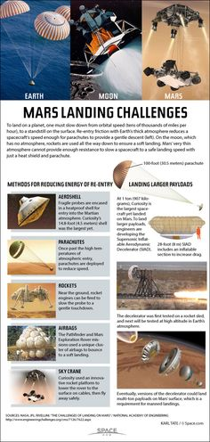 How to Land on Mars: Martian Tech Explained  [by SPACE -- via #tipsographic]. More at tipsographic.com