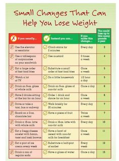 Small Changes That Can Help You Lose Weight