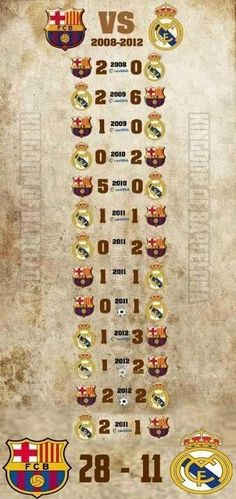 Barca-Real they say GC Barcelona is not good ho is good now 👏 Neymar, Cristiano Vs Messi, Cr7 Vs Messi, Messi Fans, Messi And Ronaldo, Messi 10, Barcelona Futbol Club, Barcelona Football, Club Football