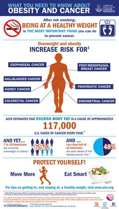 Infographic Obesity and Cancer | American Institute for Cancer Research (AICR)