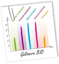 Emulsifiant Gélisucre BIO Aroma-Zone