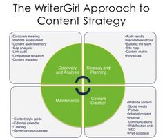 The WriterGirl Approach to Content Strategy