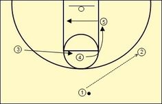 Simple Wheel Offense for Youth Basketball