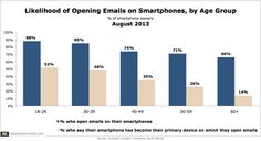 >50% of Gen-Y's use smartphone as primary email device. ConstantContactCMB-Smartphone-Email-Readership-Aug2013