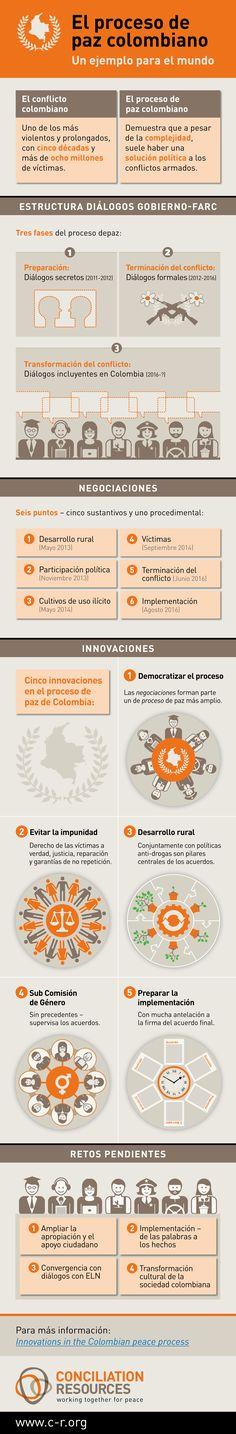 El proceso de paz Colombiano