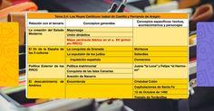 Riesgos que existen actualmente en el uso de las Redes Sociales, 1º Bachillerato, por Ricardo Luis Alcántara (Grupo K) Wish, Maps, Bloom's Taxonomy, Baccalaureate, Social Networks, Activities, Group