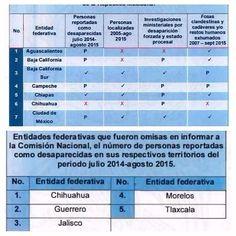 No sólo negó información de fosas clandestinas, sino que González Nicolás fue omiso al entregar información de desaparecidos a la CNDH | El Puntero