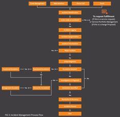 ITIL Incident Management Process Flow Diagram